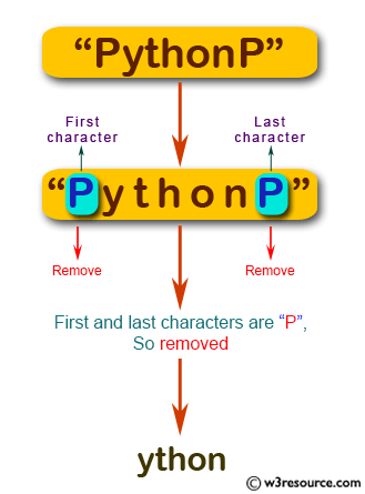 JavaScript: Create a new string from a given string, removing the first and last characters of the string if the first or last character are 'P'