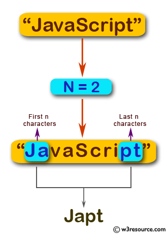 JavaScript: Create a new string taking the first and last n characters from a given string