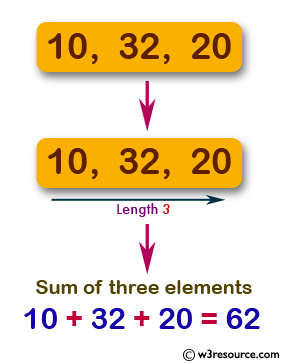 JavaScript: Compute the sum of three elements of a given array of integers of length 3.