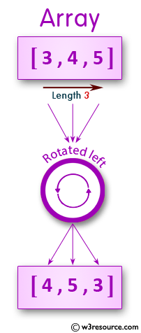JavaScript: Rotate the elements left of a given array of integers of length 3.