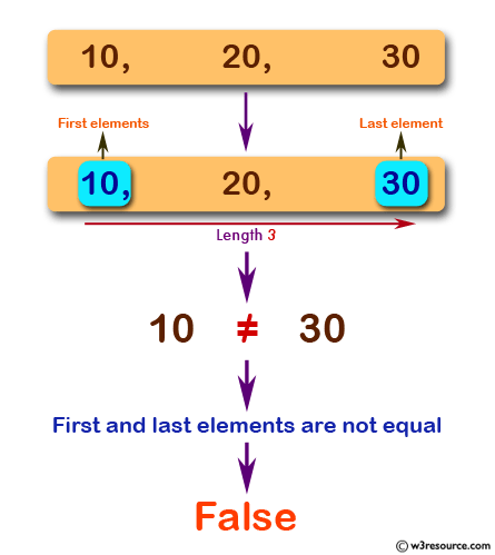 JavaScript: Check whether the first and last elements are equal of a given array of integers length 3.