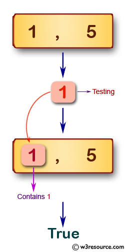 JavaScript: Test whether an array of integers of length 2 contains 1 or a 3.