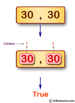 JavaScript: Test whether a given array of integers contains 30 or 40 twice.