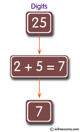 JavaScript: Add two digits of a given positive integer of length two.