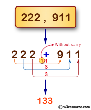JavaScript: Add two positive integers without carry.