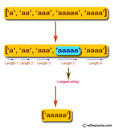 JavaScript basic: Find the longest string from an given