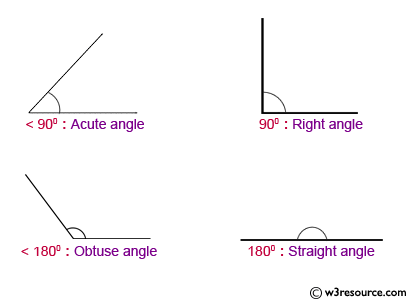 JavaScript: Find the types of a specified angle.