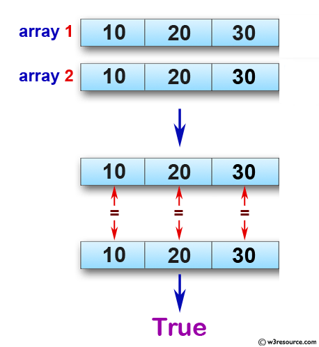 JavaScript basic: Check whether two arrays of integers of same