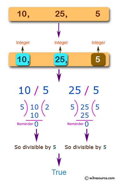 JavaScript: Check whether two given integers are similar or not.