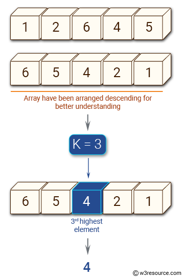 JavaScript: Find the kth greatest element of a given array of integers.