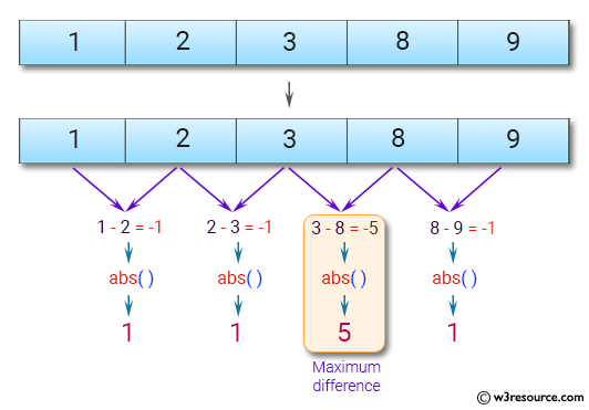 JavaScript: Find the maximum difference between any two adjacent elements of a given array of integers.