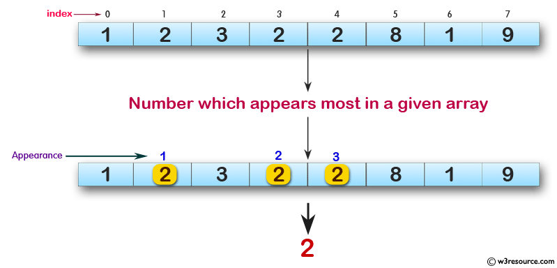 JavaScript: Find the number which appears most in a given array of integers.
