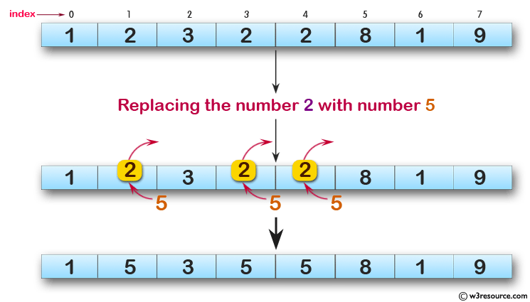 JavaScript: Replace all the numbers with a specified number of a given array of integers.