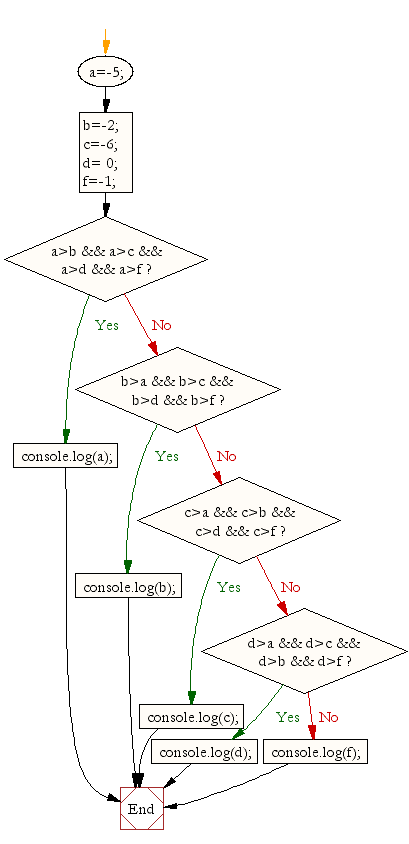 Flowchart: JavaScript:- Find the largest of five numbers