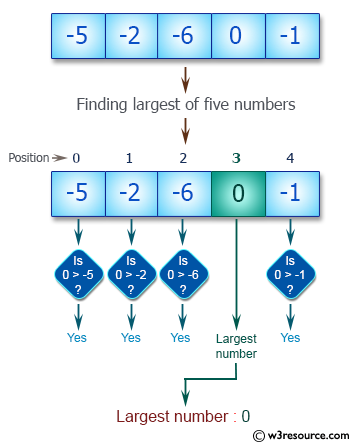 JavaScript: Find the largest of five numbers