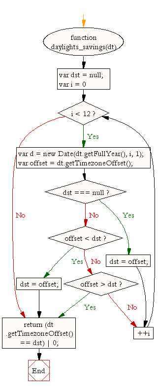 Flowchart: JavaScript- Find whether or not the date is in daylights savings time
