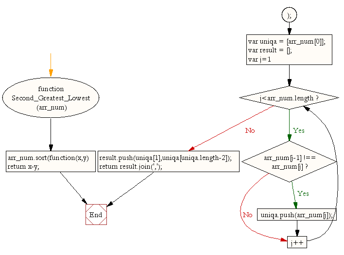 Flowchart: JavaScript function: Second lowest and second greatest numbers from an array