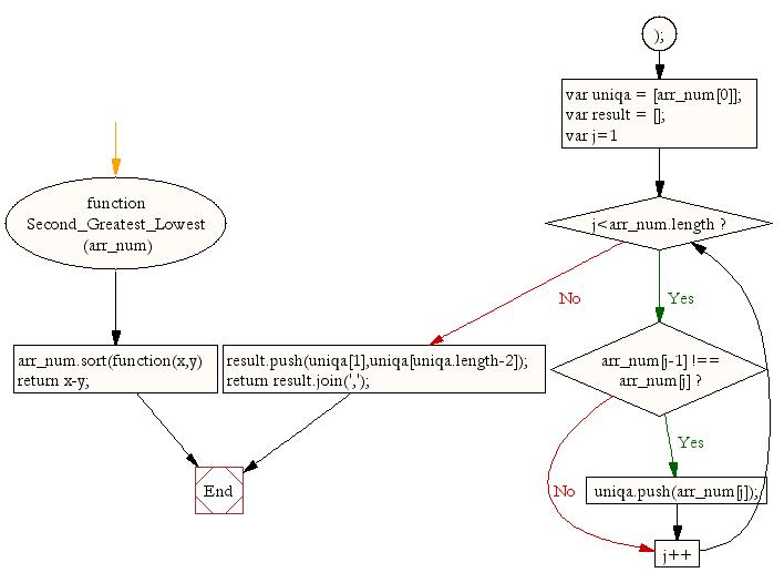 Javascript Function Diagram
