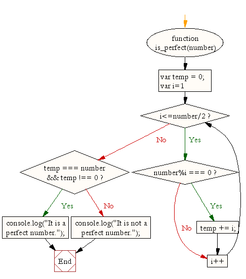 Flowchart: JavaScript function: Find a perfect number