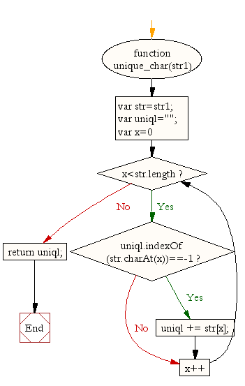 Flowchart: JavaScript function: Extract unique characters from a strin