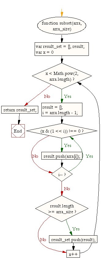 Flowchart: JavaScript function: Get all possible subset with a fixed length combinations in an array