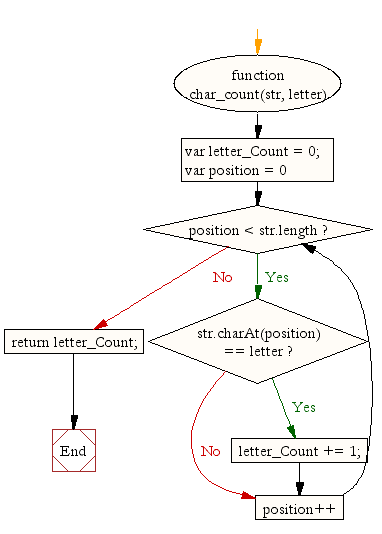 Flowchart: JavaScript function: Letter count within a string