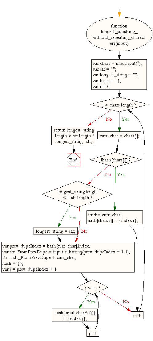 Flowchart: JavaScript function: Longest substring in a given a string without repeating characters