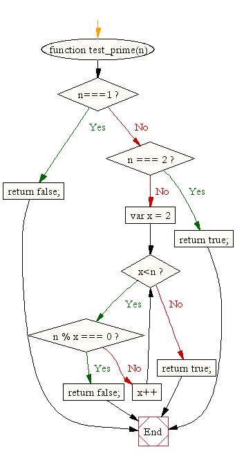 Flowchart: JavaScript function: Check a number is prime or not