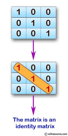 JavaScript: Returns n rows by n columns identity matrix