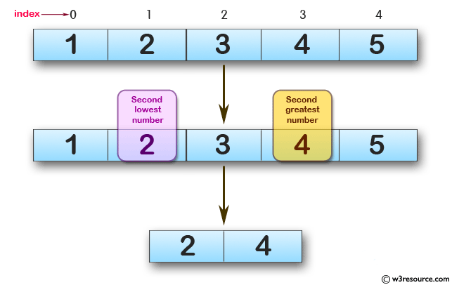 JavaScript function: Second lowest and second greatest numbers from