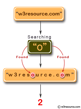 JavaScript function: Letter count within a string - w3resource