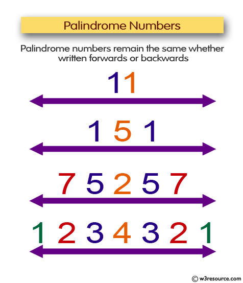 JavaScript function: The longest palindrome in a specified string