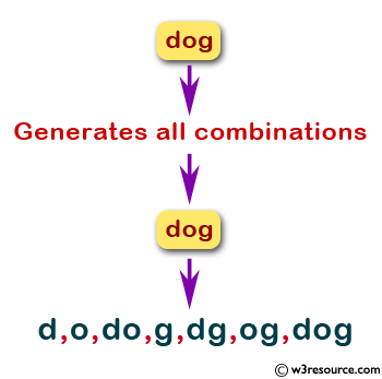 JavaScript: Generates all combinations of a string