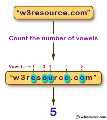 JavaScript function: Counts the number of vowels within a