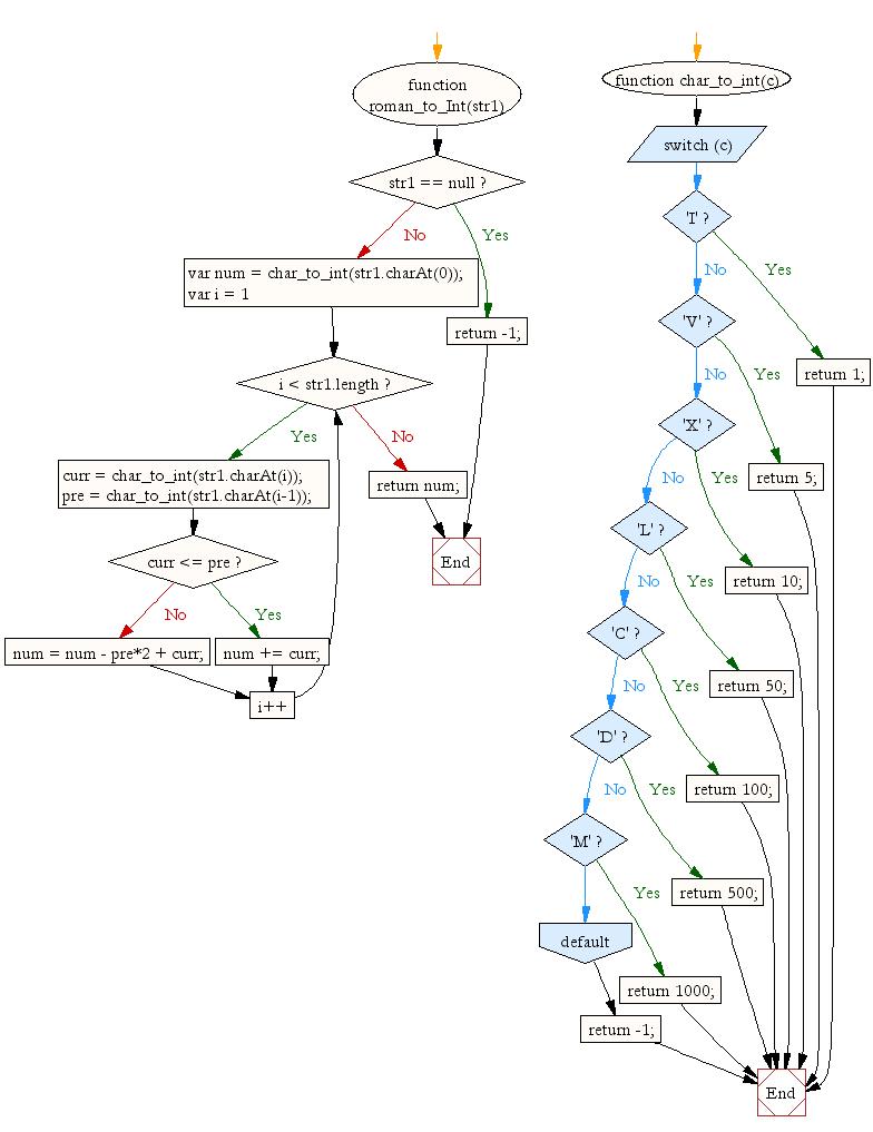 Javascript math convert roman numeral to integer w3resource flowchart javascript math convert roman numeral to integer nvjuhfo Images
