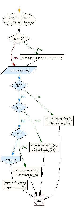 JavaScript Math: Convert a decimal number to binary