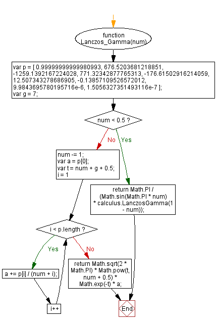 JavaScript Math: Calculate Lanczos approximation gamma - w3resource