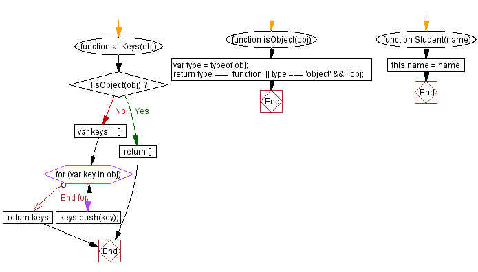 Flowchart: JavaScript:- Retrieve all the names of object's own and inherited properties