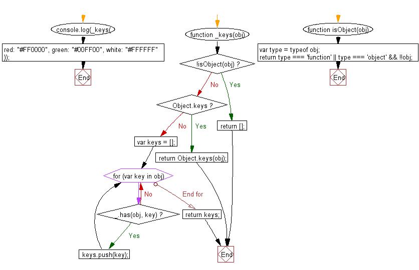 javascript map keys order