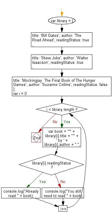Flowchart: JavaScript - Gather and display infromation from an object.