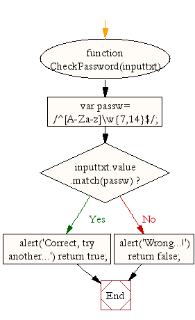 Flowchart : JavaScript password validation 1