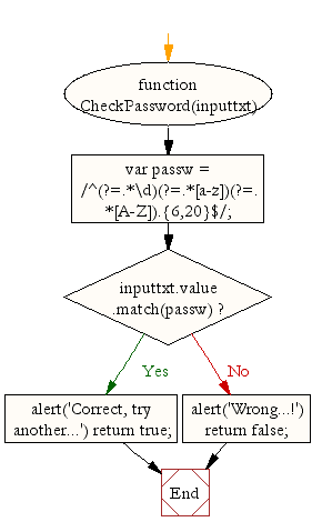 Flowchart : JavaScript - Password validation-2
