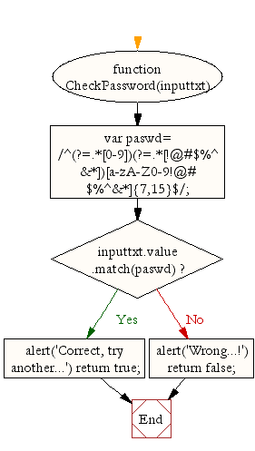 Flowchart : JavaScript - Password validation-3
