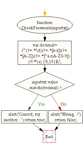 Flowchart : JavaScript - Password validation-4