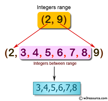 JavaScript recursion function: Get the integers in a range