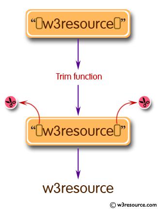 JavaScript: Alternet of trim function using regular expression