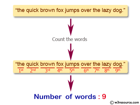 JavaScript validation with regular expression: Count number of words