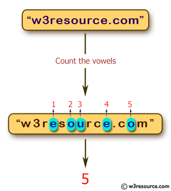 JavaScript: Count the number of vowels in a given string