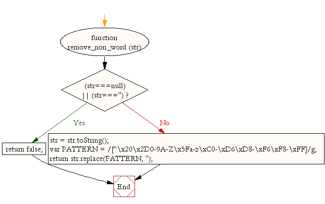 Flowchart: JavaScript- Remove non-word characters