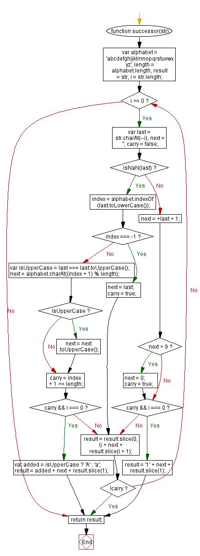 Flowchart: JavaScript: Get the successor of a string